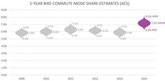 portland bike commute share with error curves