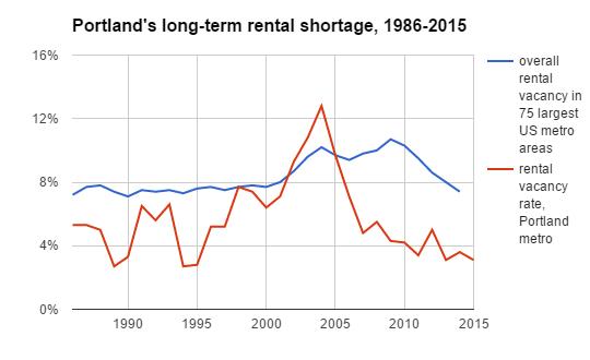 rental shortage width=