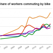 Progress for Portland: Surge of 5,000 new bike commuters brings city rate to 7%