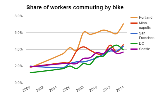 share by bike