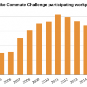 Street party caps Bike Commute Challenge, BTA says event will move to May