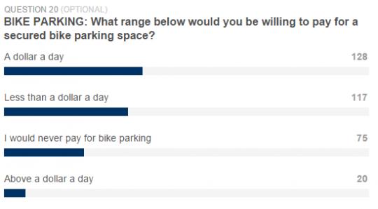 bike parking price