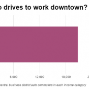 Very few poor people drive to work downtown