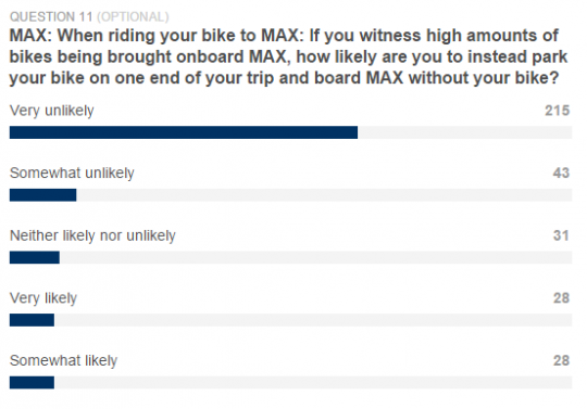 max bike crowding