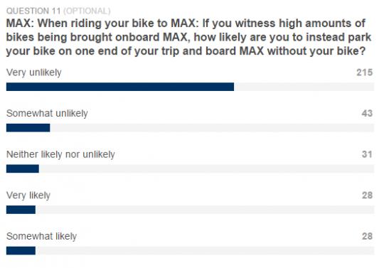 max bike crowding