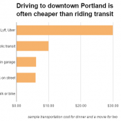 A backwards incentive in Portland, where bus rides cost more than parking spaces