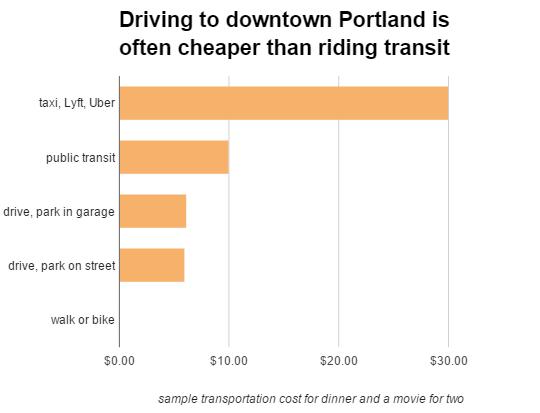 transit costs