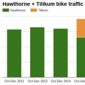 Tilikum Crossing already seems to be boosting bike traffic (for real this time)