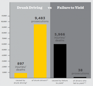failure to yield chart