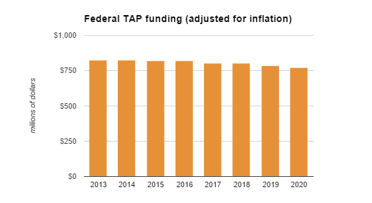 tap inflation
