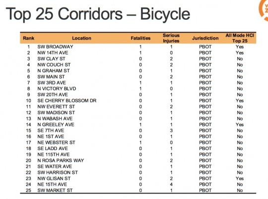 vz-25-topcorridors-bike