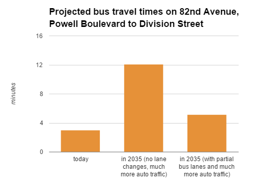82nd avenue travel time chart