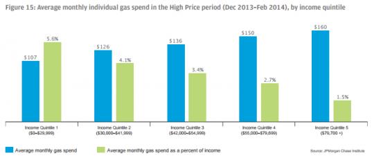 gas tax regressivity