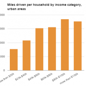 Low-income households drive much less than high-income households
