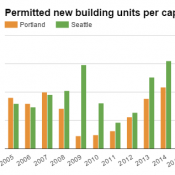 After years of building, Seattle gets a new year's gift: falling rents