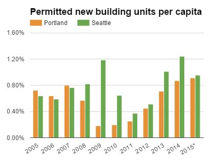 permitted building units per capita