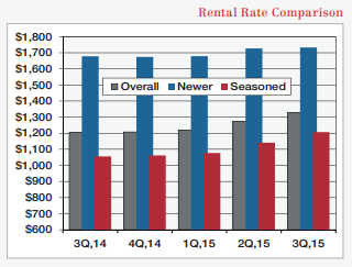 rental rate comparison