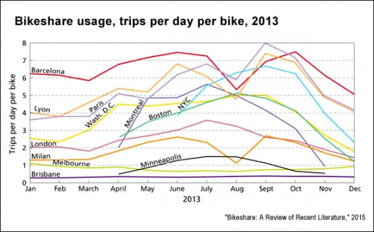 Trips-per-day-per-bicycle-Transport-Research