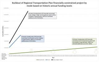 build-funding-timeline