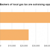 Surprise! Gasoline sellers dominate funding of campaign to stop Portland gas tax