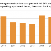 Average apartment building costs fell sharply during no-parking apartment boom
