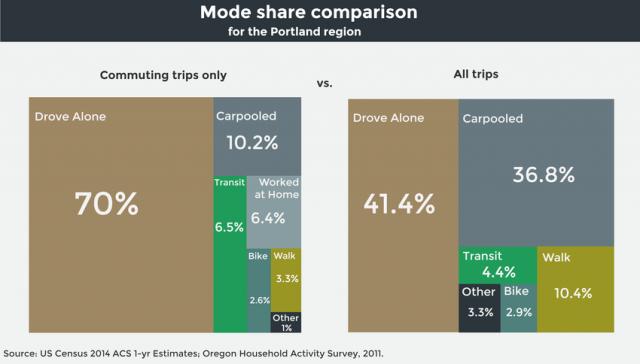 Commute vs All Trips_0