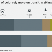Six neat charts from Metro's new report about Portland-area transportation