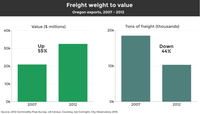 Value_to_Weight_0