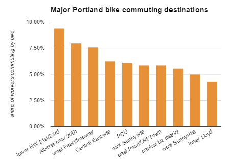 bike commute destinations