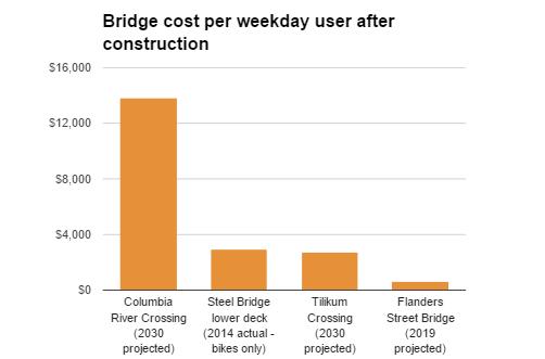flanders bridge costs