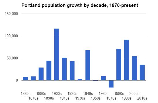 portland population growth absolute