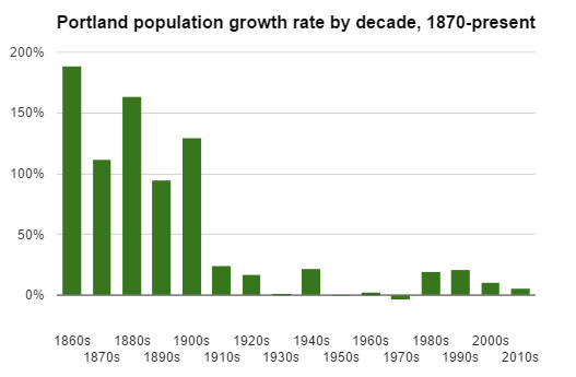 portland population growth
