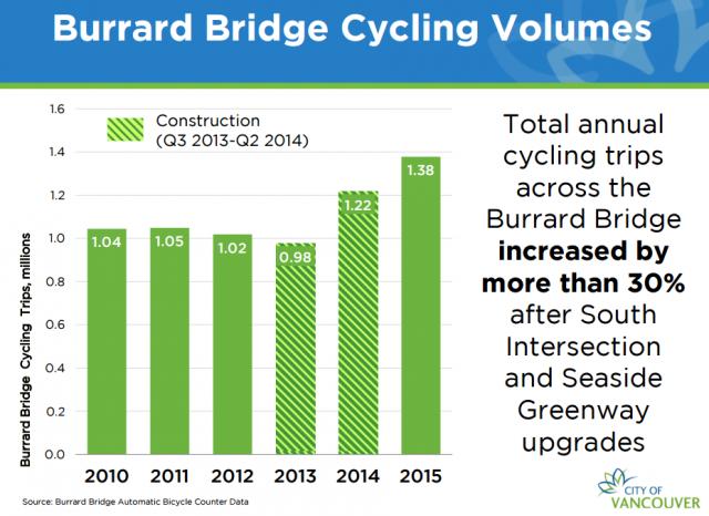 burrard bridge biking