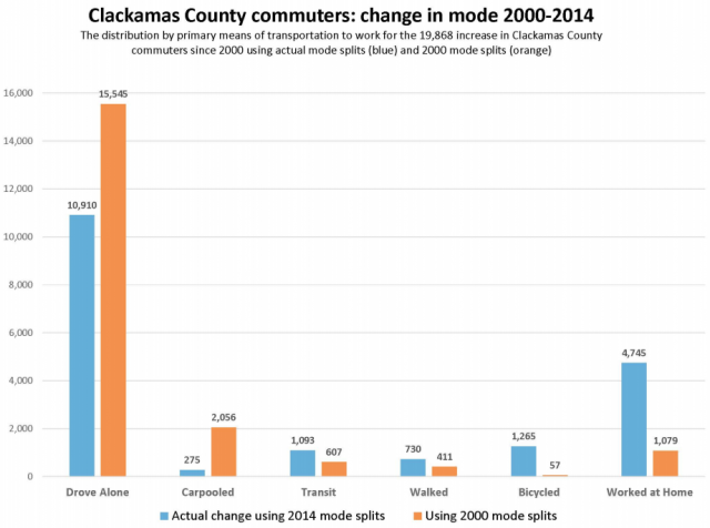clackaco commuting trend