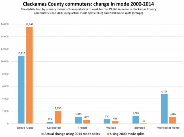 clackaco commuting trend