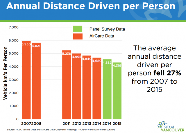 distance driven