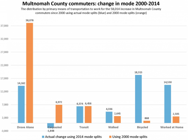 multco commuting trend