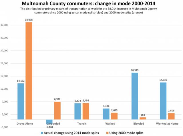 multco commuting trend