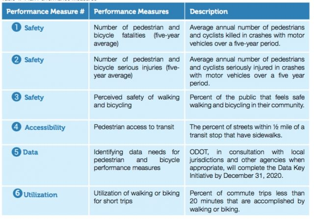 A list of the plan's performance measures.
