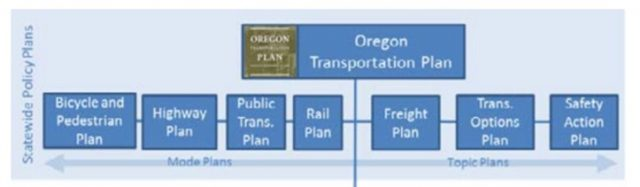 How the Bike/Ped Plan sits relative to existing ODOT plans.