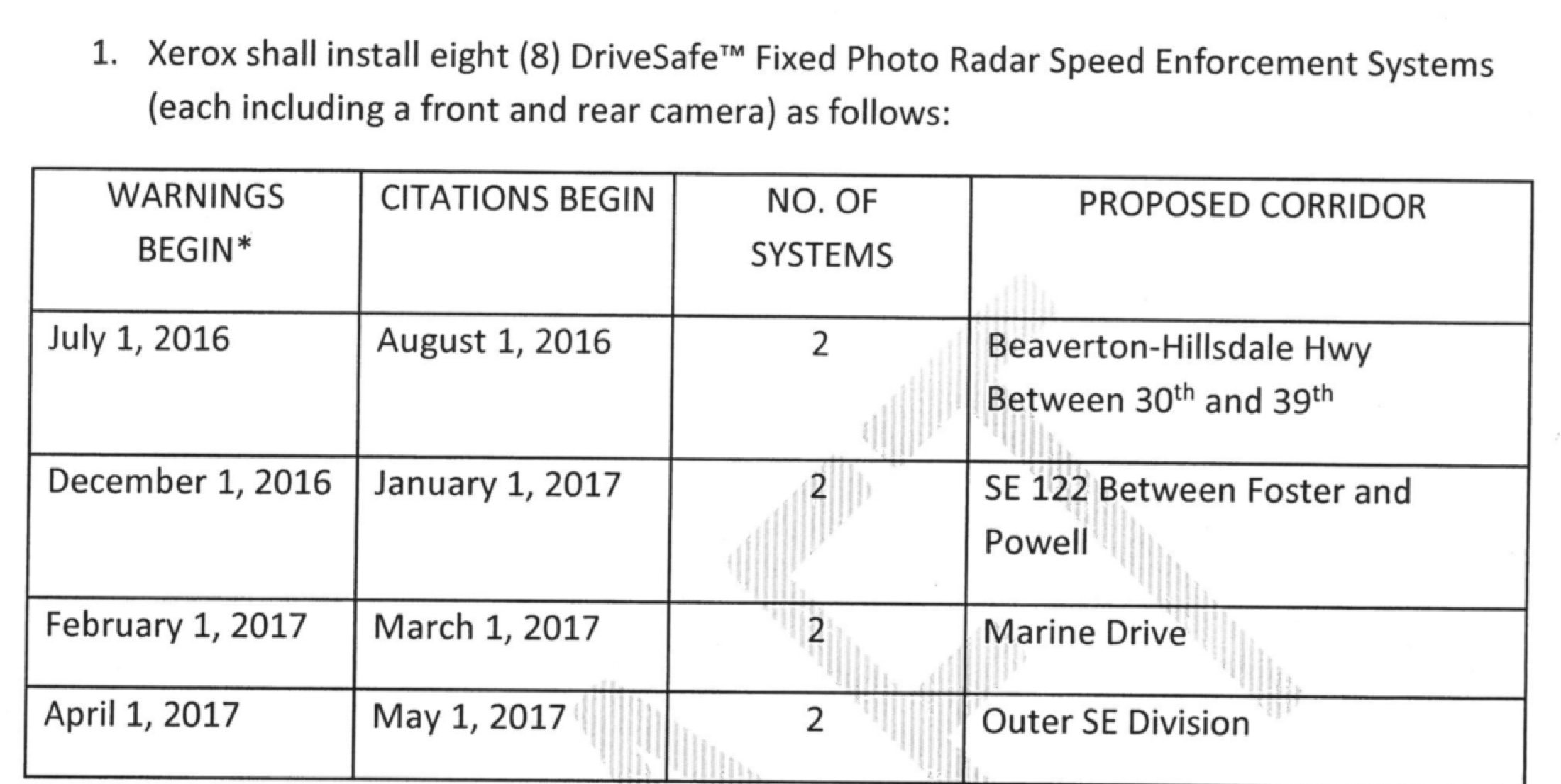 Yes! Fixed photo radar cameras coming to four of Portland's