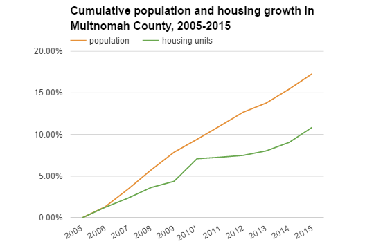 pop and housing growth