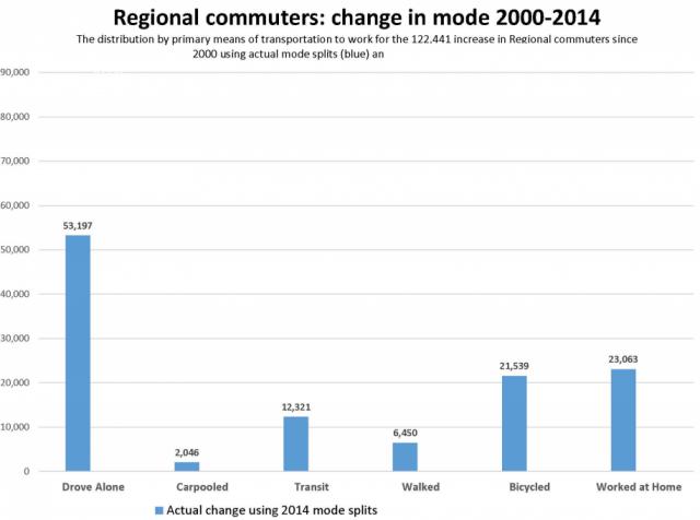 regional commuters actual