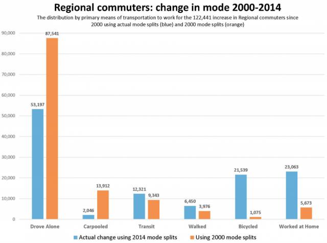 regional commuters hypothetical