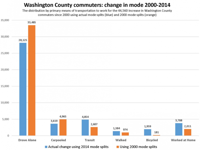 washco commuting trend