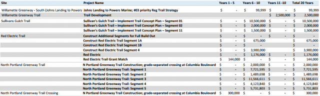 SDC-eligible trail projects