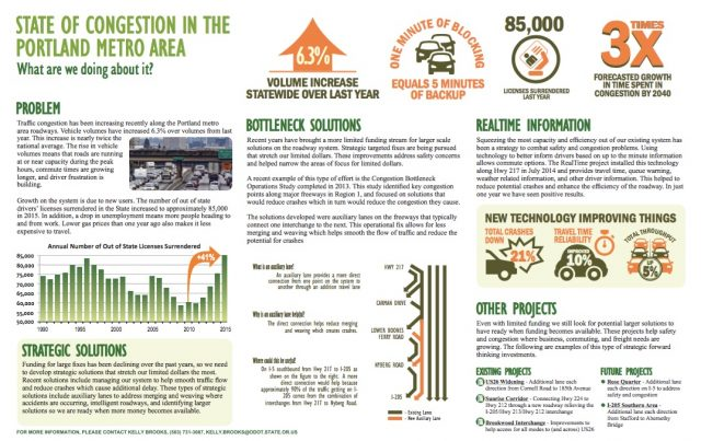 ODOT's congestion infographic.