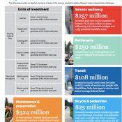 State transportation funding debate starts Monday in east Portland