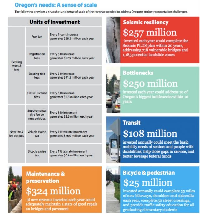 Page from Governor's Transportation Vision Panel that proposes annual spending rates.