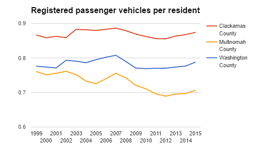 passenger vehicles per resident